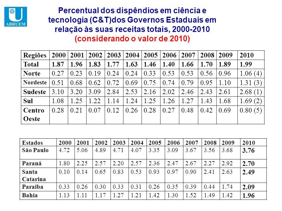 Percentual dos dispêndios em ciência e tecnologia (C&T)dos Governos Estaduais em relação às suas receitas totais, 2000-2010 (considerando o valor de 2