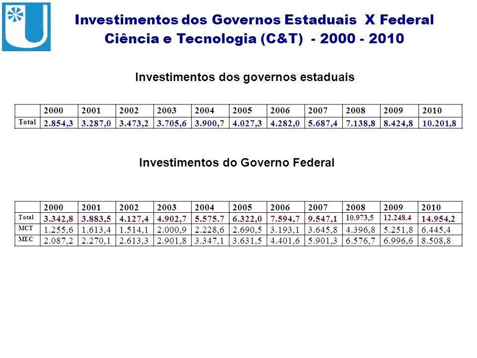 ABRUEM Investimentos dos Governos Estaduais X Federal Ciência e Tecnologia (C&T) - 2000 - 2010 Fonte – Portal MCT Investimentos dos governos estaduais