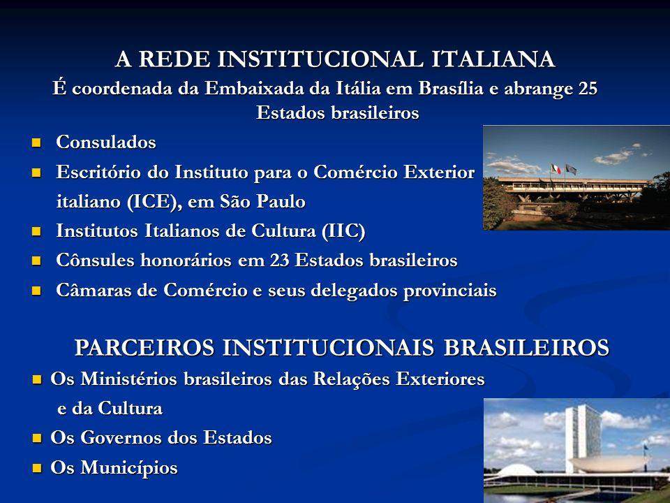 PARCEIROS NO TERRÍTORIO ÂMBITO ACADÊMICO, DA EDUCAÇÃO E DA PESQUISA Universidades estaduais e municipais associadas da ABRUEM Institutos Dante Alighieri CONSECTI, o Conselho Nacional que reúne Secretários Estaduais de Ciência, Tecnologia e Inovação ÂMBITO SOCIAL ONGs italianas operantes no Brasil As representações das Regiões italianas no Brasil e os atores do programa Brasil Próximo Centenas de associações culturais e recreativas da coletividade italiana ÂMBITO ECONÔMICO E COMERCIAL Restaurantes associados à ABRASEL FIAT Tim Brasil Endesa Empresas italianas