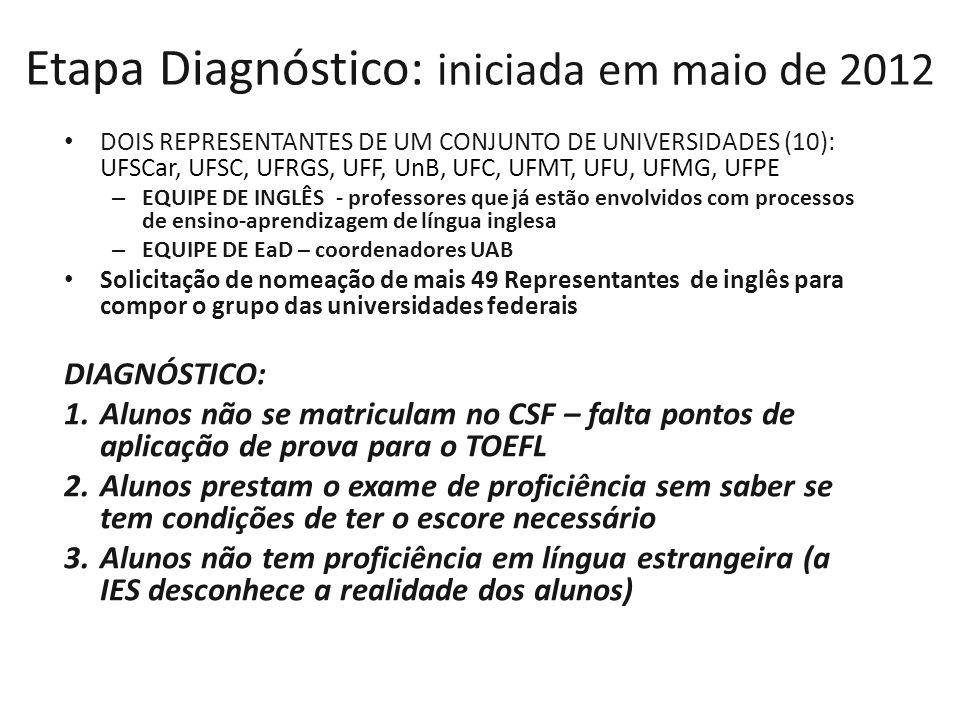 Etapa Diagnóstico: iniciada em maio de 2012 DOIS REPRESENTANTES DE UM CONJUNTO DE UNIVERSIDADES (10): UFSCar, UFSC, UFRGS, UFF, UnB, UFC, UFMT, UFU, U