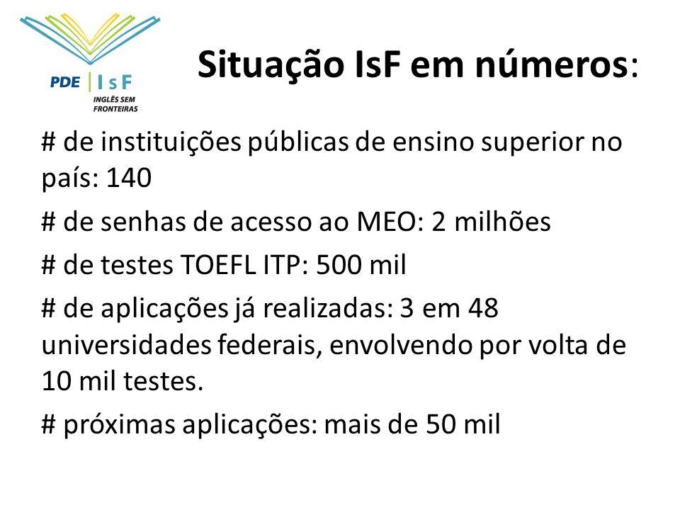 Situação IsF em números: # de instituições públicas de ensino superior no país: 140 # de senhas de acesso ao MEO: 2 milhões # de testes TOEFL ITP: 500