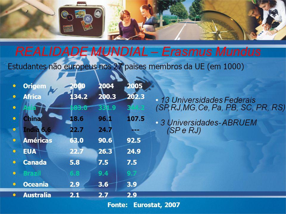 REALIDADE MUNDIAL – Erasmus Mundus Estudantes não europeus nos 27 paises membros da UE (em 1000) Origem200020042005 Africa134.2200.3202.3 Asia183.0331