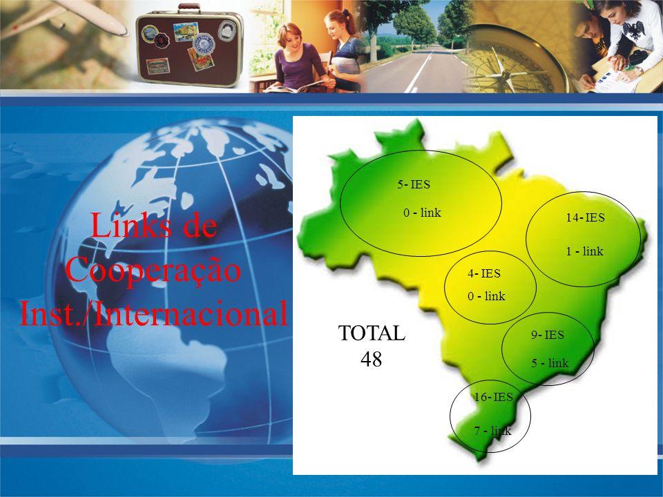 Links de Cooperação Inst./Internacional 5- IES 0 - link 14- IES 1 - link 4- IES 0 - link 9- IES 5 - link 7 - link 16- IES TOTAL 48
