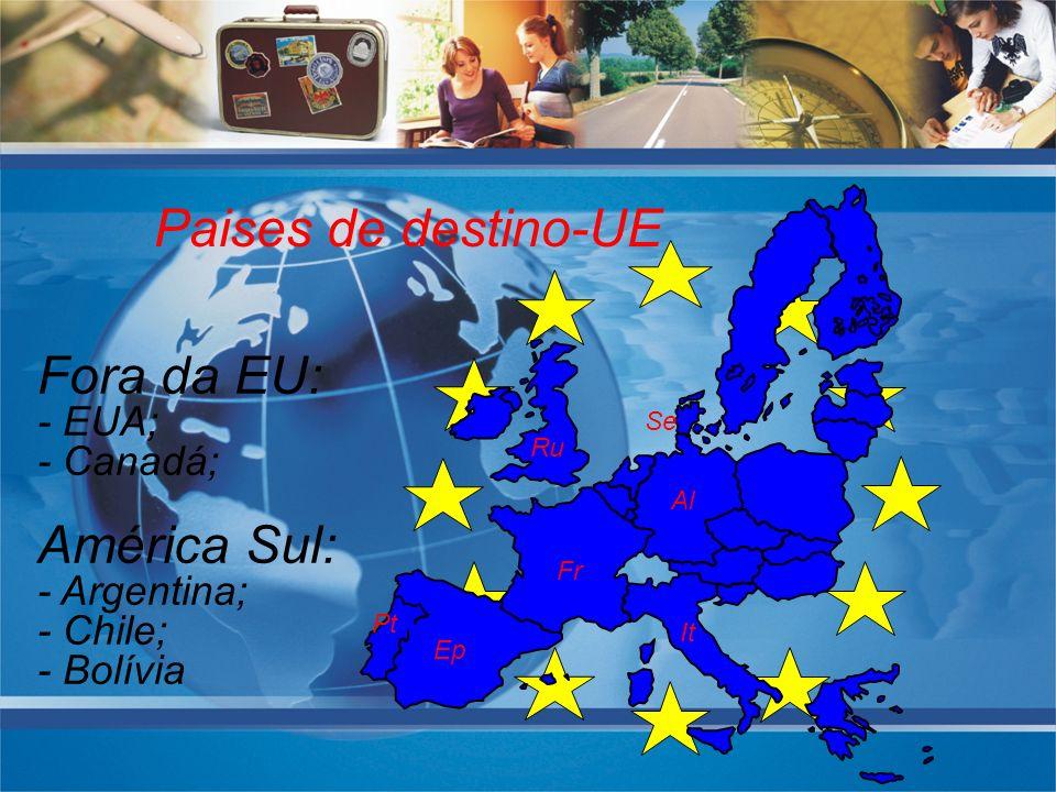 Paises de destino-UE Ep Al Pt It Fr Ru Se Fora da EU: - EUA; - Canadá; América Sul: - Argentina; - Chile; - Bolívia