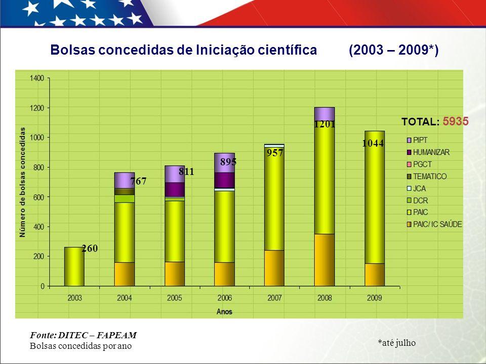 Bolsas concedidas de Iniciação científica (2003 – 2009*) Fonte: DITEC – FAPEAM Bolsas concedidas por ano 260 767 811 895 957 1201 1044 *até julho TOTA