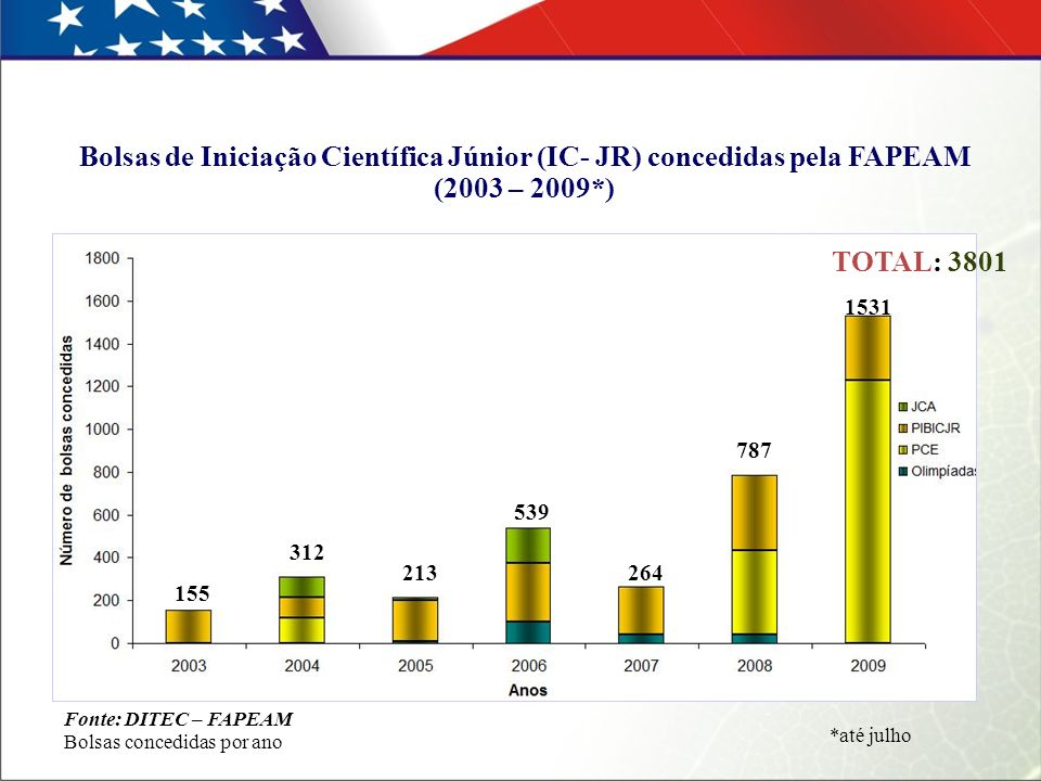 Bolsas de Iniciação Científica Júnior (IC- JR) concedidas pela FAPEAM (2003 – 2009*) Fonte: DITEC – FAPEAM Bolsas concedidas por ano 155 312 213 539 264 787 1531 *até julho TOTAL: 3801