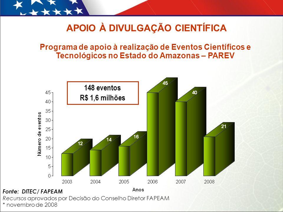 Programa de apoio à realização de Eventos Científicos e Tecnológicos no Estado do Amazonas – PAREV Fonte: DITEC/ FAPEAM Recursos aprovados por Decisão do Conselho Diretor FAPEAM * novembro de 2008 148 eventos R$ 1,6 milhões APOIO À DIVULGAÇÃO CIENTÍFICA