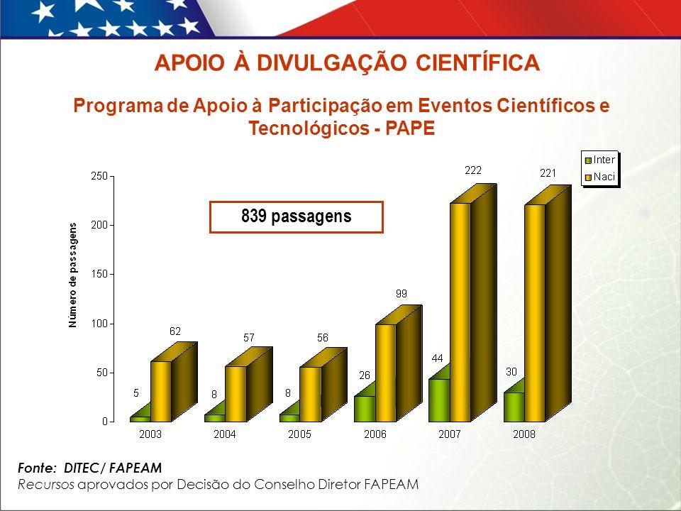 Fonte: DITEC/ FAPEAM Recursos aprovados por Decisão do Conselho Diretor FAPEAM Programa de Apoio à Participação em Eventos Científicos e Tecnológicos - PAPE 839 passagens APOIO À DIVULGAÇÃO CIENTÍFICA