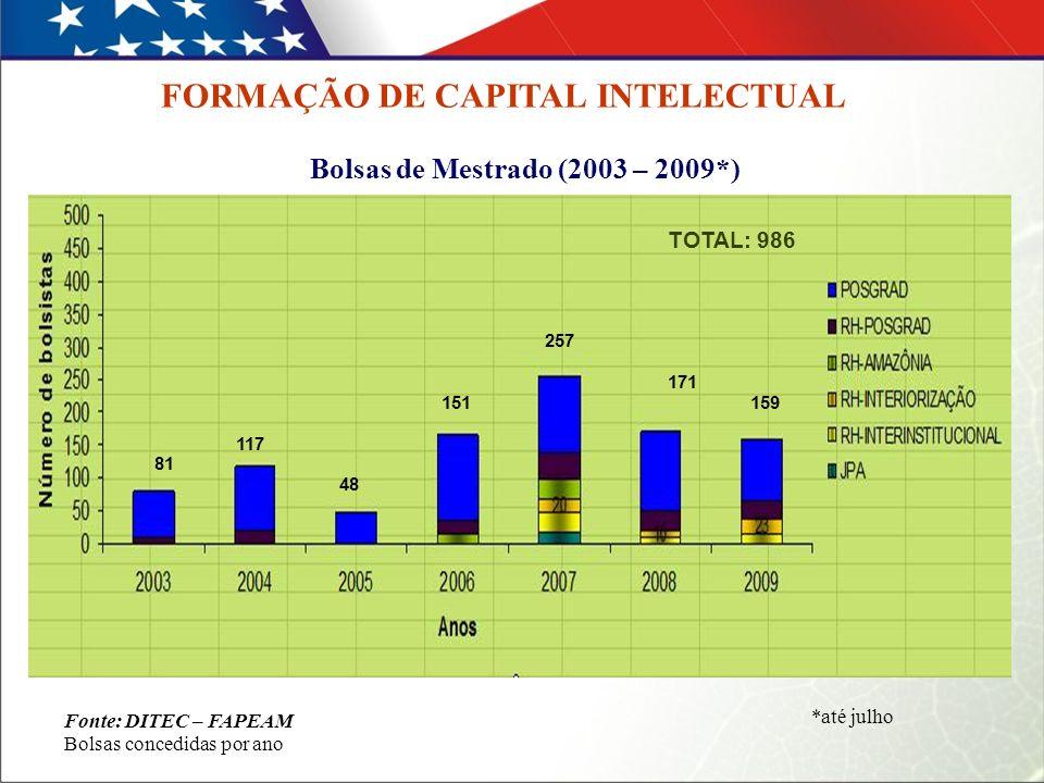 Bolsas de Mestrado (2003 – 2009*) Fonte: DITEC – FAPEAM Bolsas concedidas por ano FORMAÇÃO DE CAPITAL INTELECTUAL *até julho 81 117 48 151 257 171 159 TOTAL: 986
