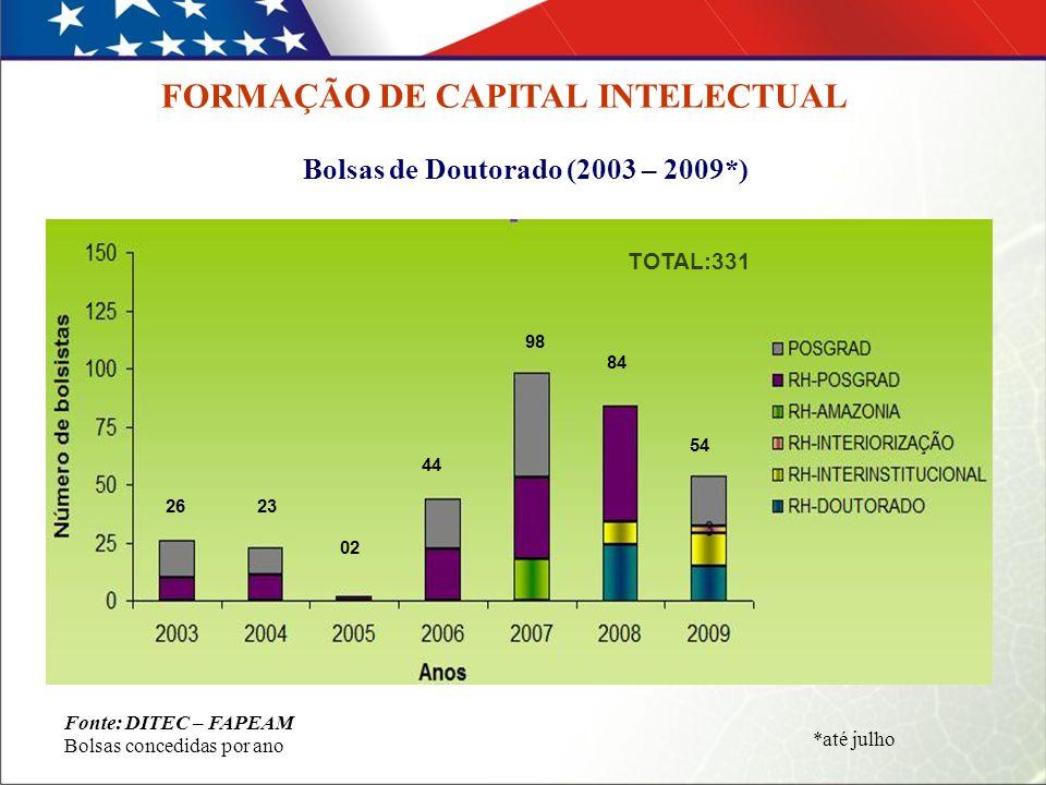 Bolsas de Doutorado (2003 – 2009*) Fonte: DITEC – FAPEAM Bolsas concedidas por ano FORMAÇÃO DE CAPITAL INTELECTUAL *até julho 2623 02 44 98 84 54 TOTAL:331