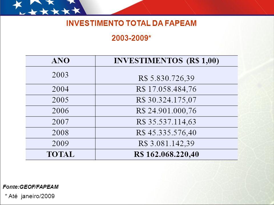 INVESTIMENTO TOTAL DA FAPEAM 2003-2009* * Até janeiro/2009 Fonte:GEOF/FAPEAM ANOINVESTIMENTOS (R$ 1,00) 2003 R$ 5.830.726,39 2004R$ 17.058.484,76 2005