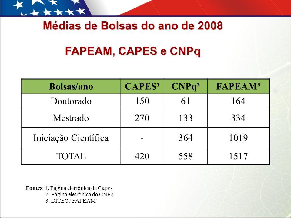 Médias de Bolsas do ano de 2008 FAPEAM, CAPES e CNPq Bolsas/anoCAPES¹CNPq²FAPEAM³ Doutorado 150 61164 Mestrado 270 133334 Iniciação Científica - 3641019 TOTAL 4205581517 Fontes: 1.