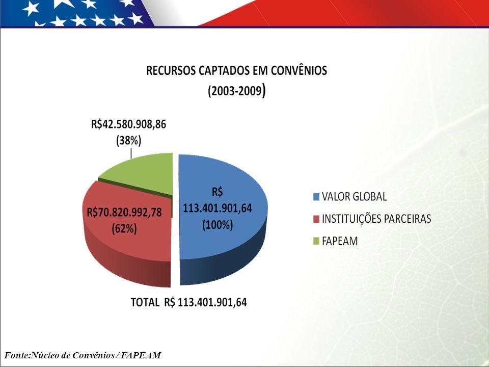 Fonte:Núcleo de Convênios / FAPEAM