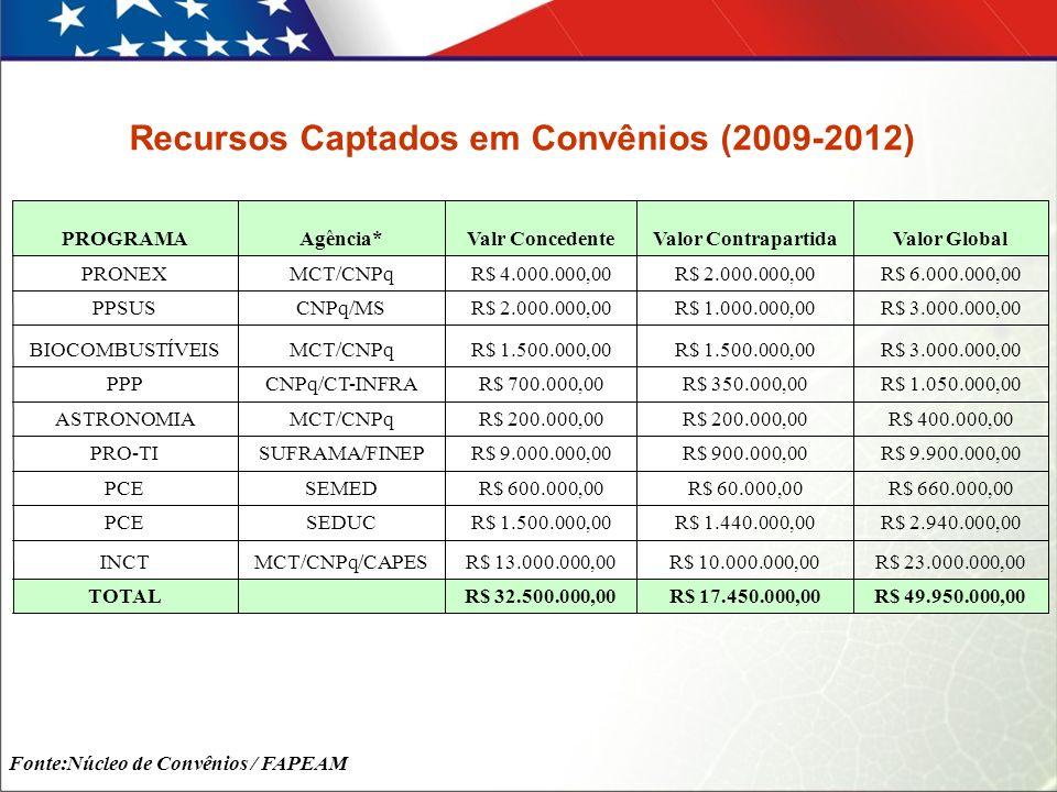 R$ 49.950.000,00R$ 17.450.000,00R$ 32.500.000,00 TOTAL R$ 23.000.000,00R$ 10.000.000,00R$ 13.000.000,00MCT/CNPq/CAPESINCT R$ 2.940.000,00R$ 1.440.000,