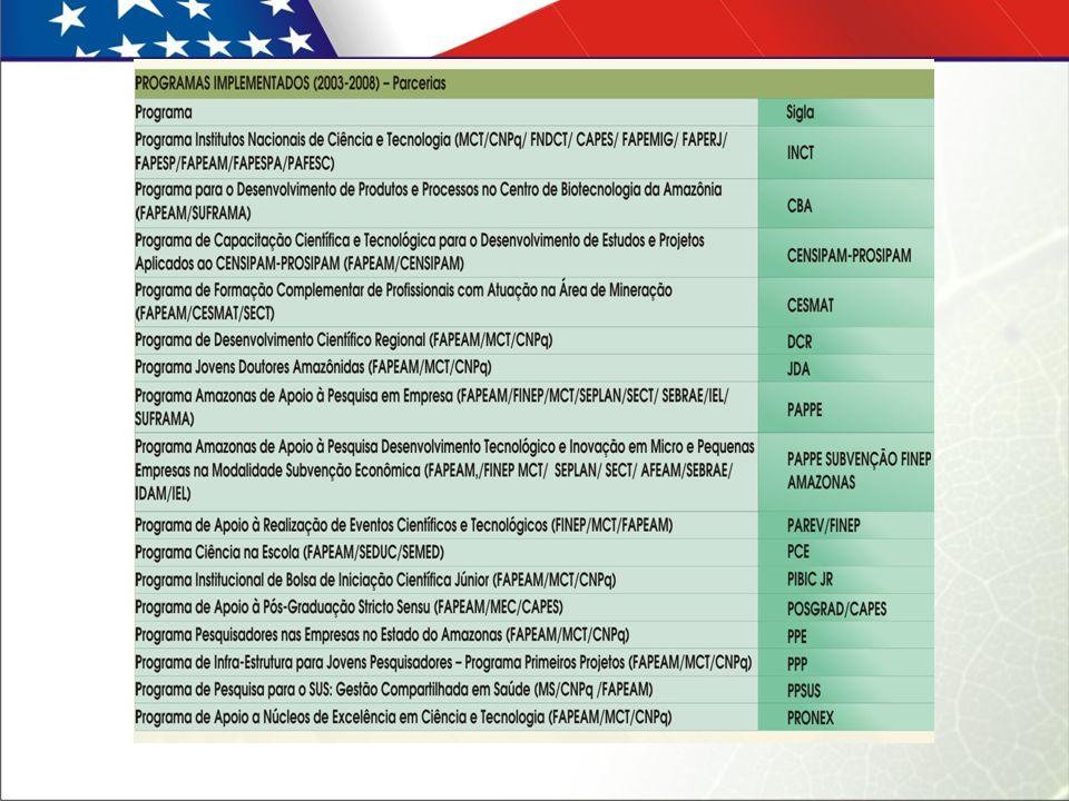 Programas da FAPEAM Ensino de Graduação Programa de Infra Estrutura para o Desenvolvimento da Ciência & Tecnologia no Amazonas - PINFRA Programa de Apoio à Iniciação Científica do Amazonas - PAIC Programa de Apoio à Iniciação Científica Indígena do Estado do Amazonas – PAIC Indígena Programa Amazonas de Integração da Ciência no Interior do Estado do Amazonas - PAICI Programa de Inciação Científica – Saúde – IC - Saúde