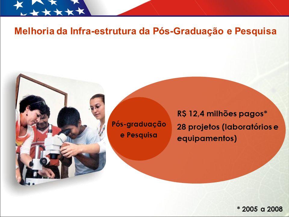 Melhoria da Infra-estrutura da Pós-Graduação e Pesquisa R$ 12,4 milhões pagos* 28 projetos (laboratórios e equipamentos) Pós-graduação e Pesquisa * 2005 a 2008