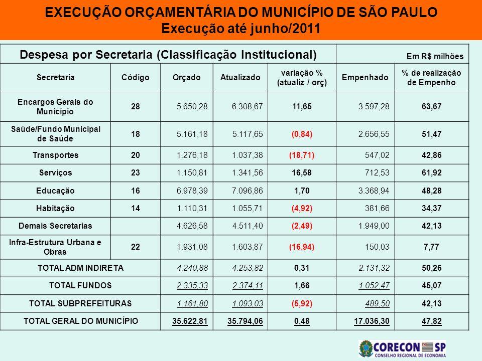 EXECUÇÃO ORÇAMENTÁRIA DO MUNICÍPIO DE SÃO PAULO Execução até junho/2011 Despesa por Secretaria (Classificação Institucional) Em R$ milhões SecretariaC