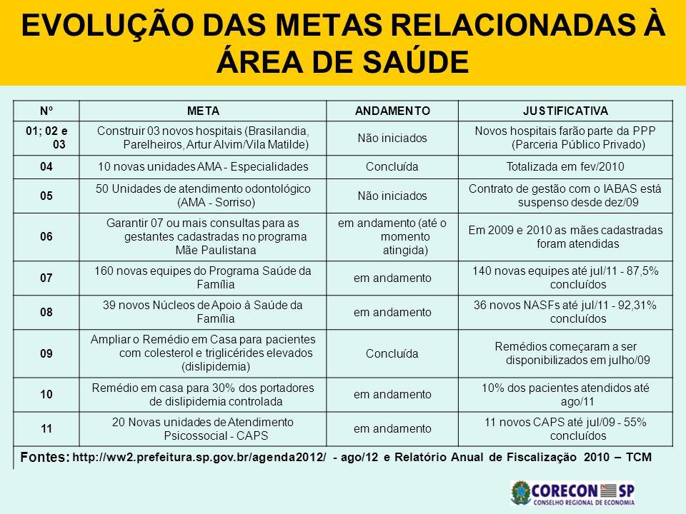 EVOLUÇÃO DAS METAS RELACIONADAS À ÁREA DE SAÚDE NºMETAANDAMENTOJUSTIFICATIVA 01; 02 e 03 Construir 03 novos hospitais (Brasilandia, Parelheiros, Artur