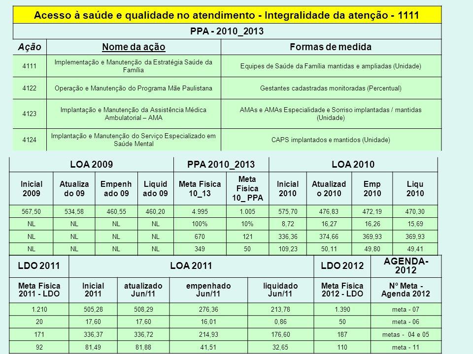 Acesso à saúde e qualidade no atendimento - Integralidade da atenção - 1111 PPA - 2010_2013 AçãoNome da açãoFormas de medida 4111 Implementação e Manu