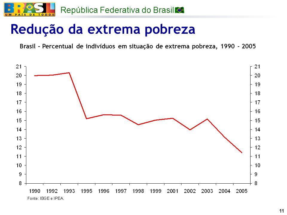 República Federativa do Brasil 11 Redução da extrema pobreza Brasil – Percentual de indivíduos em situação de extrema pobreza, 1990 - 2005