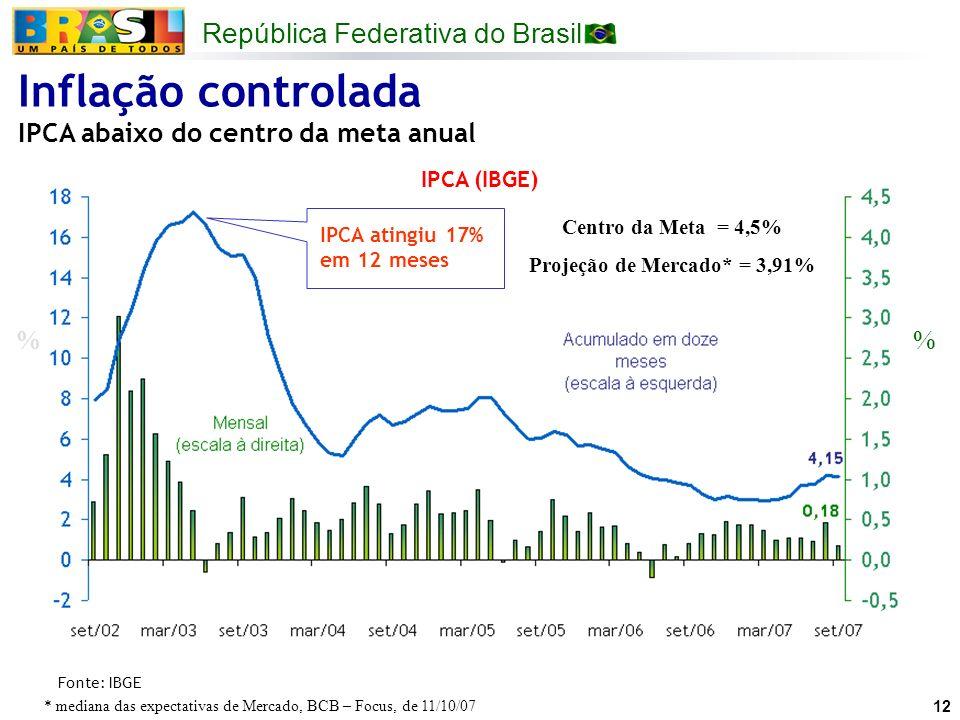 República Federativa do Brasil 12 IPCA (IBGE) % Fonte: IBGE Inflação controlada IPCA abaixo do centro da meta anual IPCA atingiu 17% em 12 meses Centr