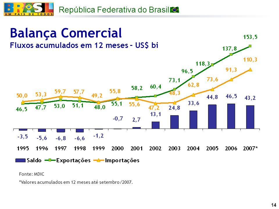 República Federativa do Brasil 14 Balança Comercial Fluxos acumulados em 12 meses – US$ bi Fonte: MDIC *Valores acumulados em 12 meses até setembro/20