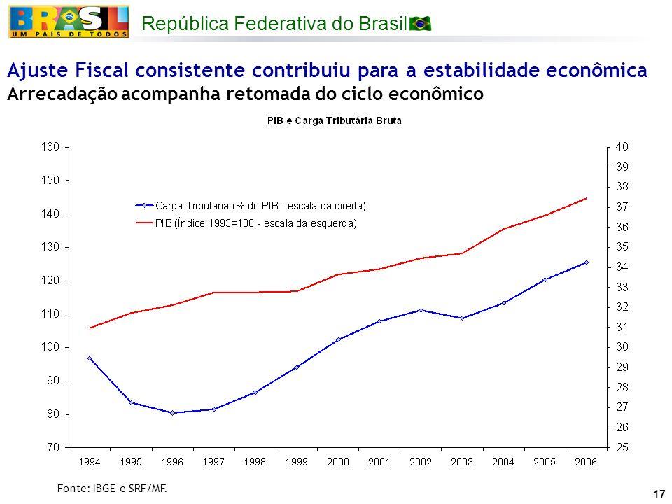 República Federativa do Brasil 17 Ajuste Fiscal consistente contribuiu para a estabilidade econômica Arrecadação acompanha retomada do ciclo econômico