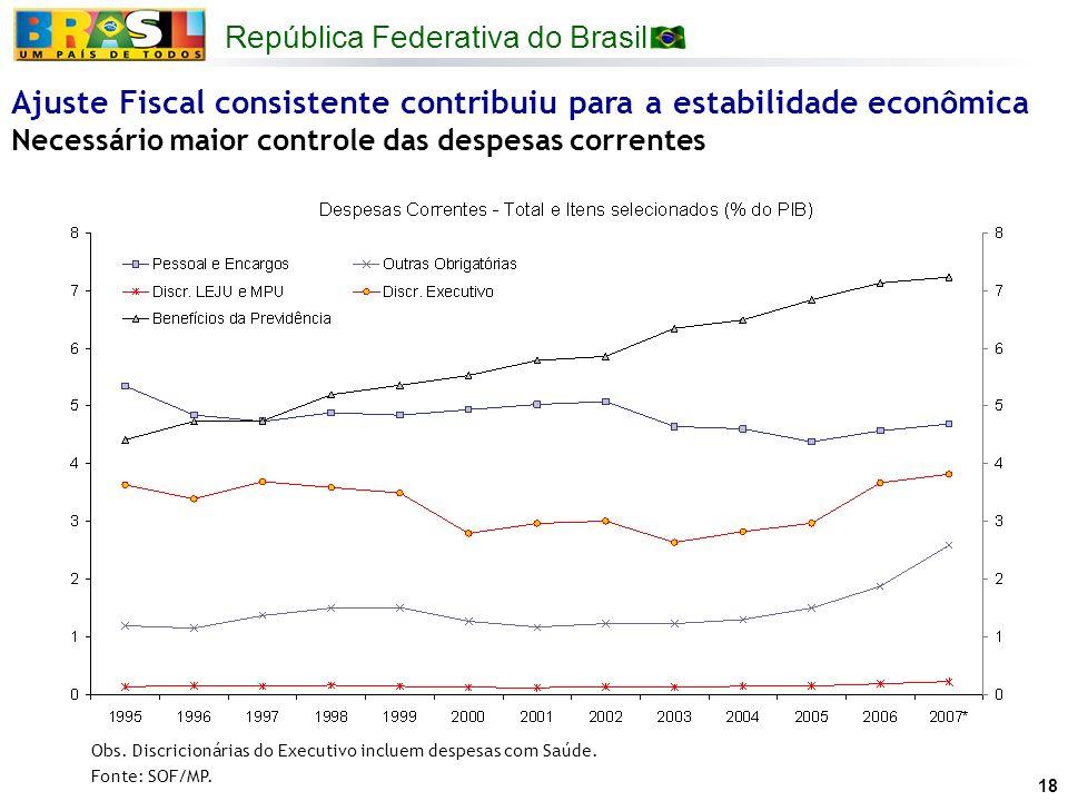 República Federativa do Brasil 18 Ajuste Fiscal consistente contribuiu para a estabilidade econômica Necessário maior controle das despesas correntes