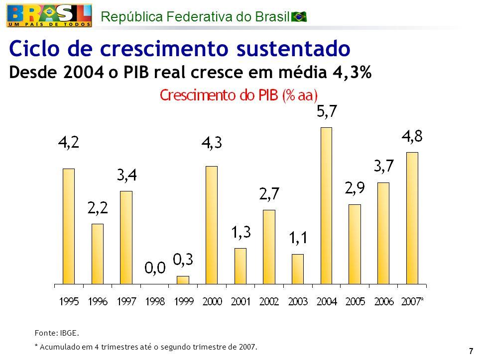 República Federativa do Brasil 7 Ciclo de crescimento sustentado Desde 2004 o PIB real cresce em média 4,3% Fonte: IBGE. * Acumulado em 4 trimestres a