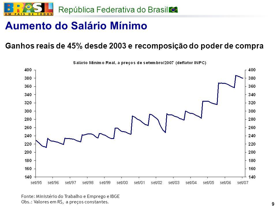 República Federativa do Brasil 9 Fonte: Ministério do Trabalho e Emprego e IBGE Obs.: Valores em R$, a preços constantes. Aumento do Salário Mínimo Ga