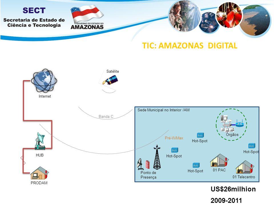TIC: AMAZONAS DIGITAL US$26milhion 2009-2011 Internet HUB Ponto de Presença Satélite Banda C PRODAM Hot-Spot 01 Telecentro Órgãos Sede Municipal no In