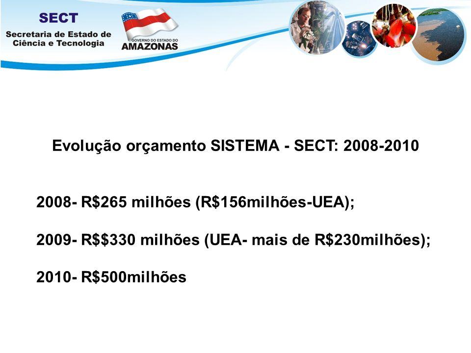 Evolução orçamento SISTEMA - SECT: 2008-2010 2008- R$265 milhões (R$156milhões-UEA); 2009- R$$330 milhões (UEA- mais de R$230milhões); 2010- R$500milh