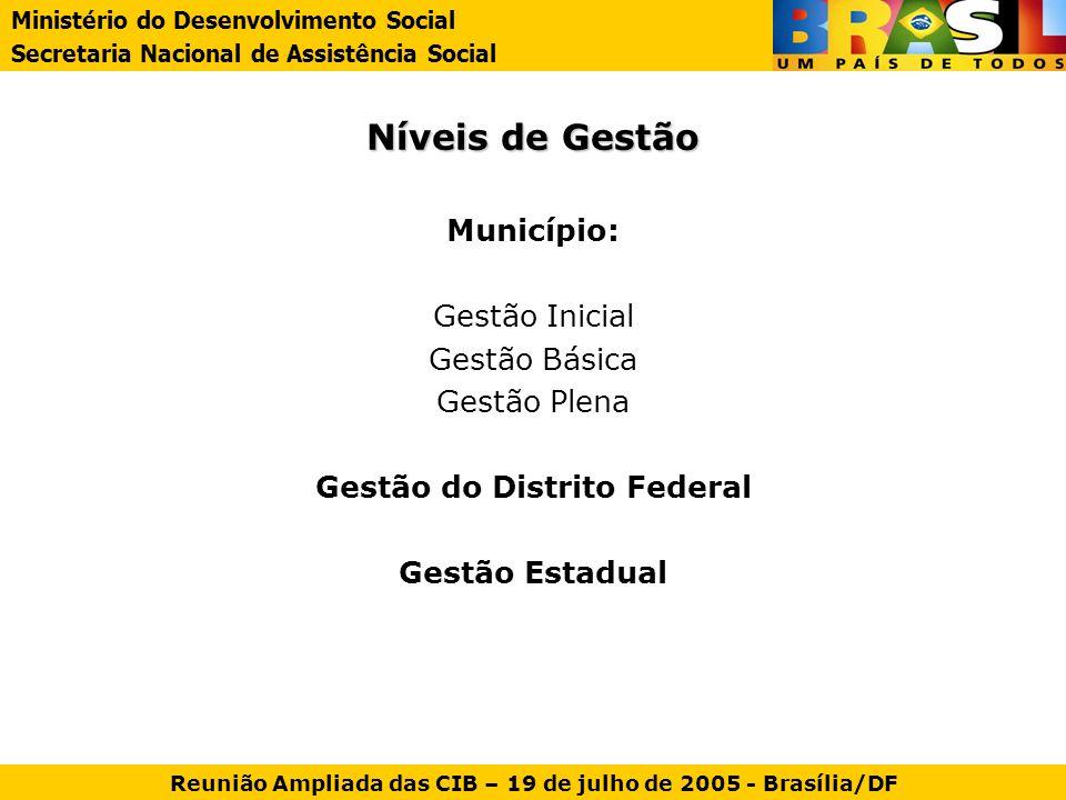 Níveis de Gestão Município: Gestão Inicial Gestão Básica Gestão Plena Gestão do Distrito Federal Gestão Estadual Ministério do Desenvolvimento Social