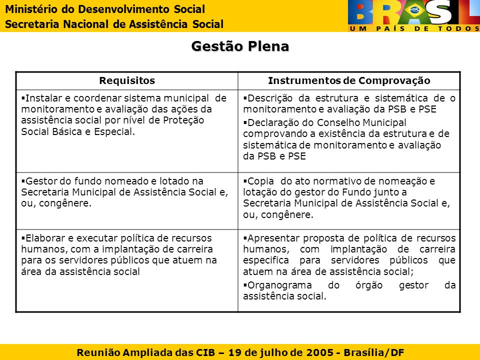 Gestão Plena Ministério do Desenvolvimento Social Secretaria Nacional de Assistência Social Reunião Ampliada das CIB – 19 de julho de 2005 - Brasília/