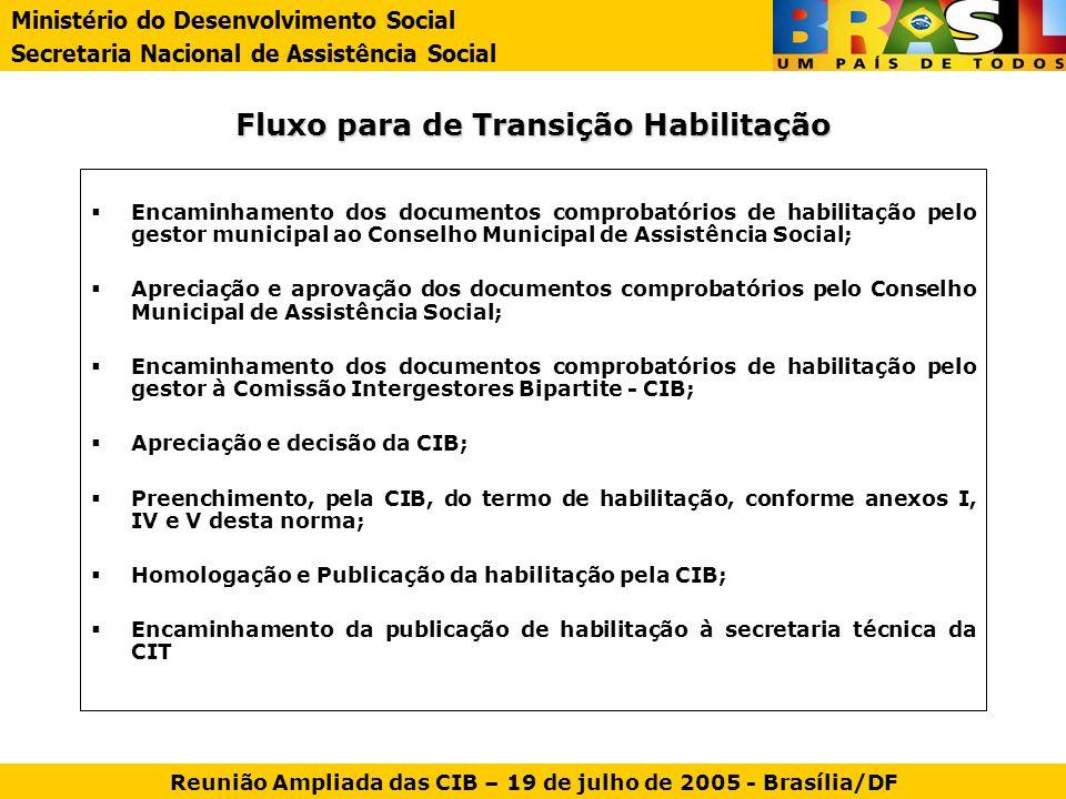 Fluxo para de Transição Habilitação Encaminhamento dos documentos comprobatórios de habilitação pelo gestor municipal ao Conselho Municipal de Assistê