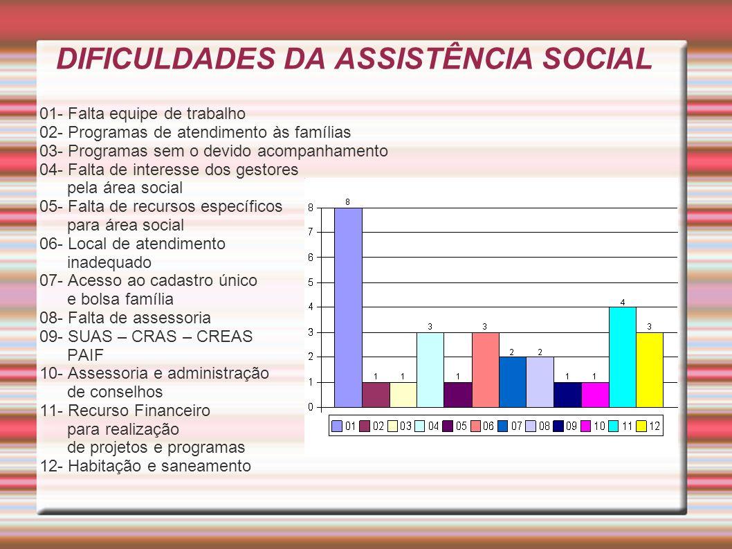 DIFICULDADES DA ASSISTÊNCIA SOCIAL 01- Falta equipe de trabalho 02- Programas de atendimento às famílias 03- Programas sem o devido acompanhamento 04-