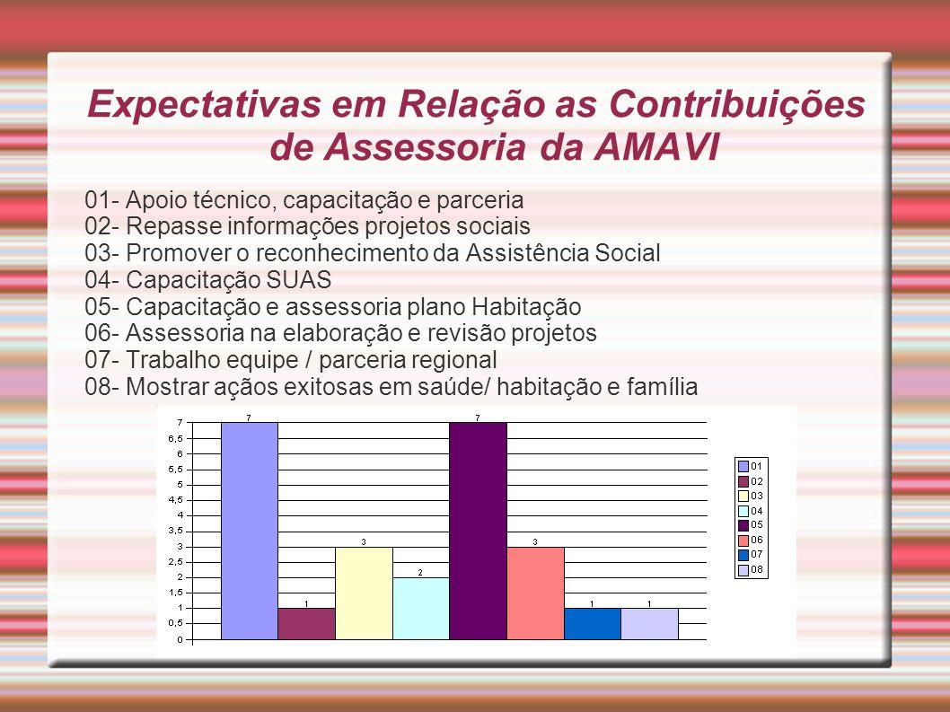 Expectativas em Relação as Contribuições de Assessoria da AMAVI 01- Apoio técnico, capacitação e parceria 02- Repasse informações projetos sociais 03-