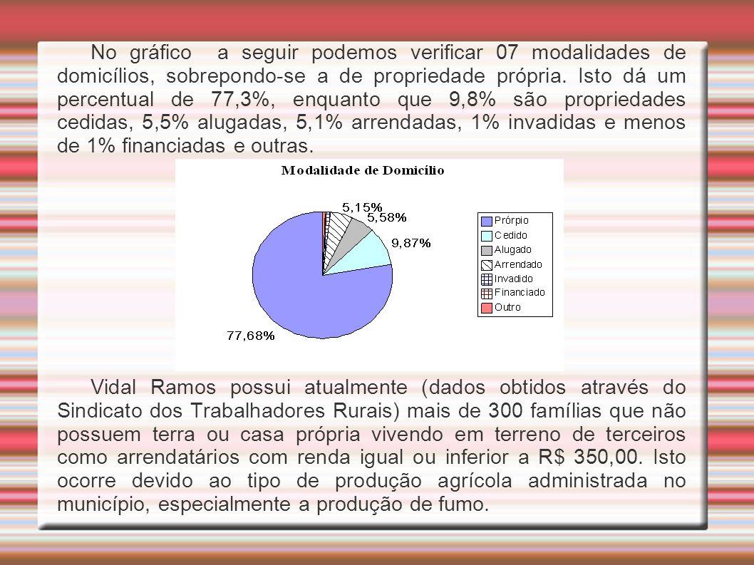 No gráfico a seguir podemos verificar 07 modalidades de domicílios, sobrepondo-se a de propriedade própria. Isto dá um percentual de 77,3%, enquanto q