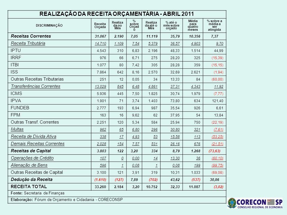 REALIZAÇÃO DA RECEITA ORÇAMENTÁRIA - ABRIL 2011 DISCRIMINAÇÃO Receita Orçada Realiza da no Mês % sobre Orçad o Realiza da até o Mês % até o mês sobre