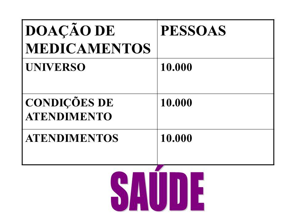 DOAÇÃO DE MEDICAMENTOS PESSOAS UNIVERSO10.000 CONDIÇÕES DE ATENDIMENTO 10.000 ATENDIMENTOS10.000