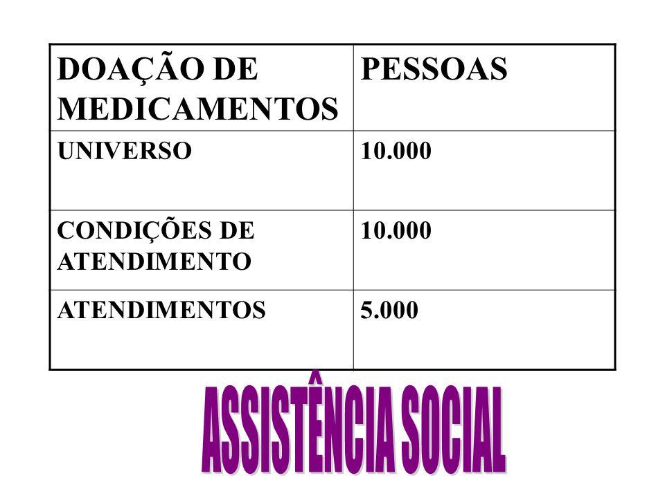 DOAÇÃO DE MEDICAMENTOS PESSOAS UNIVERSO10.000 CONDIÇÕES DE ATENDIMENTO 10.000 ATENDIMENTOS5.000