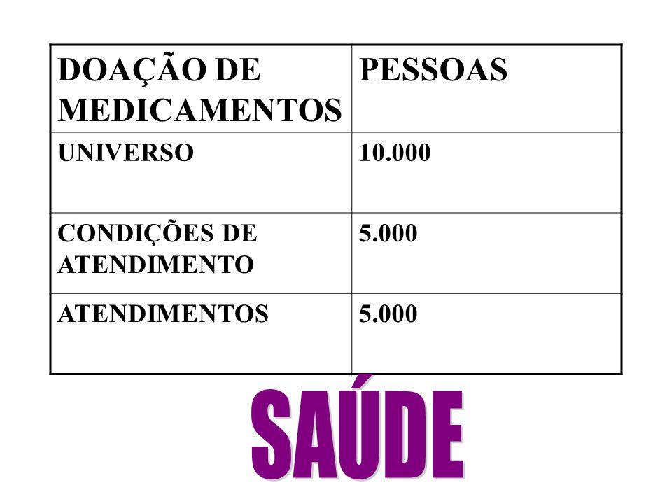 DOAÇÃO DE MEDICAMENTOS PESSOAS UNIVERSO10.000 CONDIÇÕES DE ATENDIMENTO 5.000 ATENDIMENTOS5.000