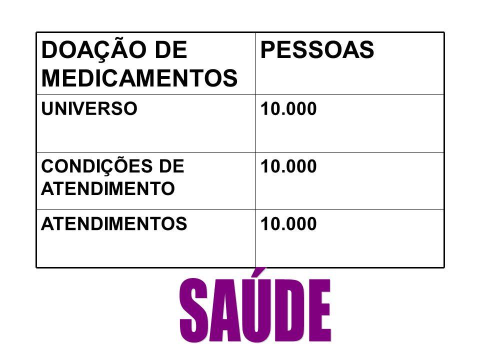 PESSOASDOAÇÃO DE MEDICAMENTOS 5.000ATENDIMENTOS 10.000CONDIÇÕES DE ATENDIMENTO 10.000UNIVERSO