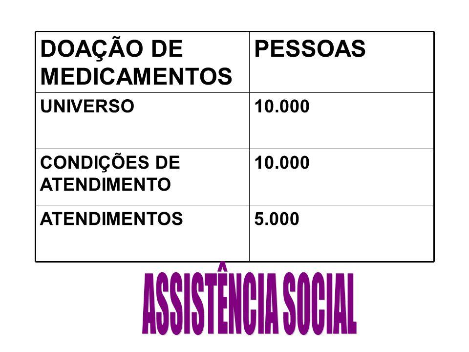 PESSOASDOAÇÃO DE MEDICAMENTOS 5.000ATENDIMENTOS 5.000CONDIÇÕES DE ATENDIMENTO 10.000UNIVERSO