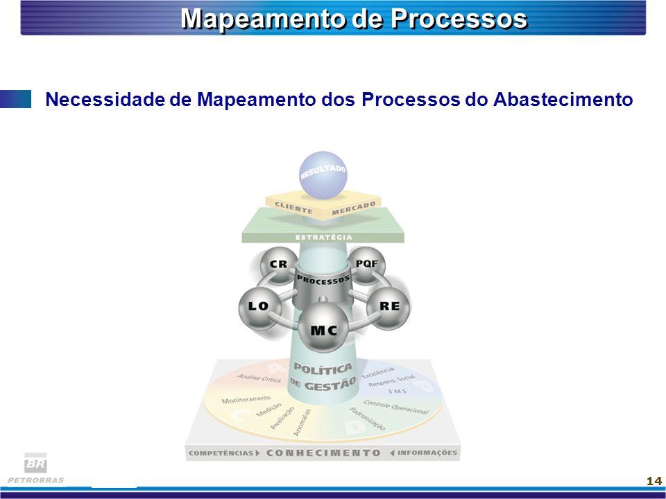 14 Necessidade de Mapeamento dos Processos do Abastecimento Mapeamento de Processos