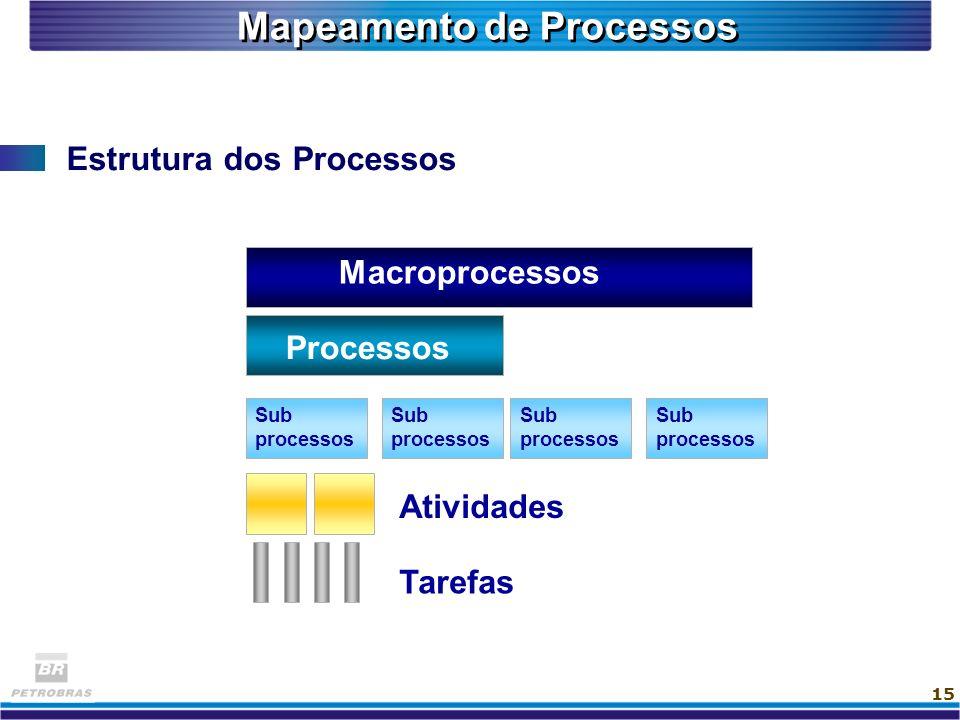 15 Mapeamento de Processos Estrutura dos Processos Macroprocessos Processos Sub processos Sub processos Sub processos Sub processos Atividades Tarefas