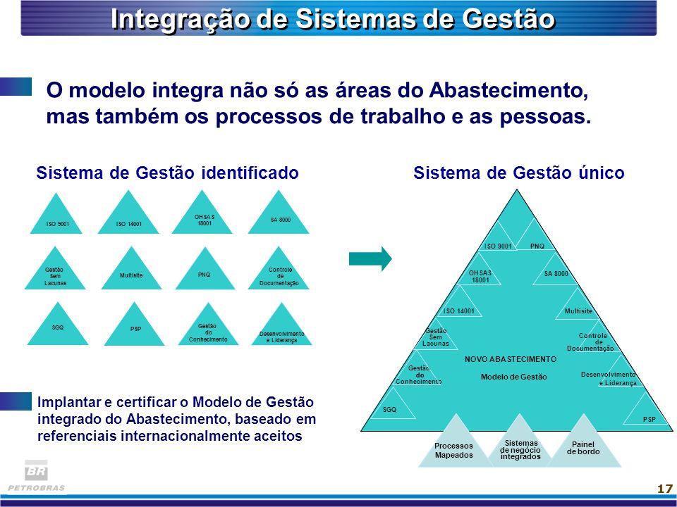 17 Implantar e certificar o Modelo de Gestão integrado do Abastecimento, baseado em referenciais internacionalmente aceitos Integração de Sistemas de