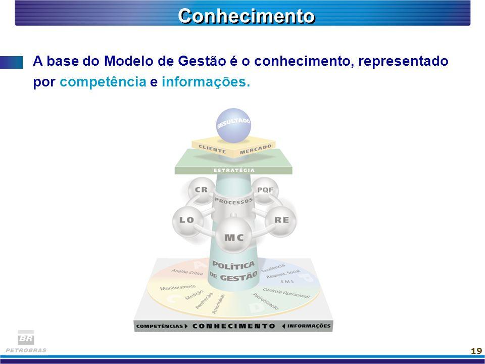 19 A base do Modelo de Gestão é o conhecimento, representado por competência e informações. Conhecimento