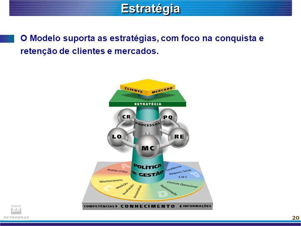 20 O Modelo suporta as estratégias, com foco na conquista e retenção de clientes e mercados. Estratégia