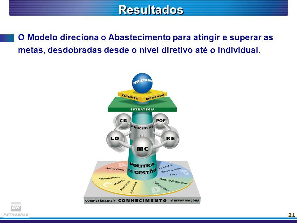 21 O Modelo direciona o Abastecimento para atingir e superar as metas, desdobradas desde o nível diretivo até o individual. Resultados